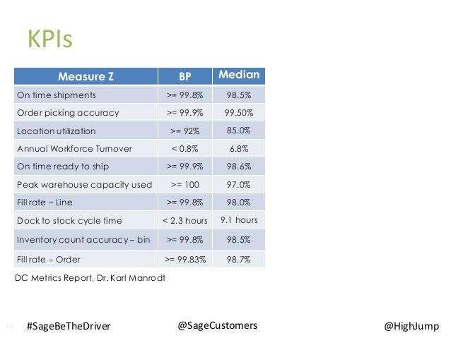 13 @SageCustomers#SageBeTheDriver KPIs @HighJump Measure Z BP Median On time shipments >= 99.8% 98.5% Order picking accura...