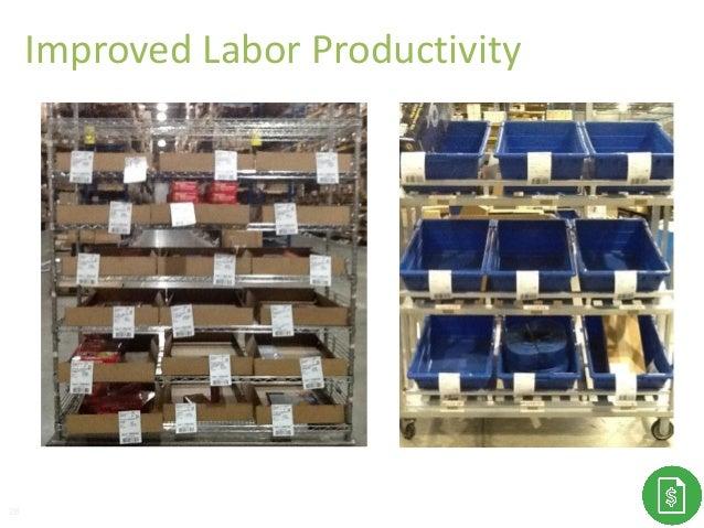 Improved Labor Productivity 28