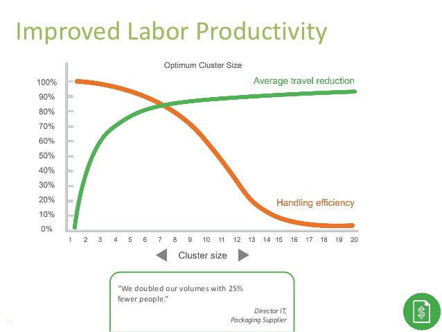 """29 """"We doubled our volumes with 25% fewer people."""" Director IT, Packaging Supplier Improved Labor Productivity"""