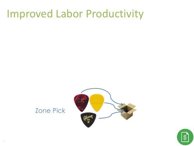 Improved Labor Productivity 30 Zone Pick