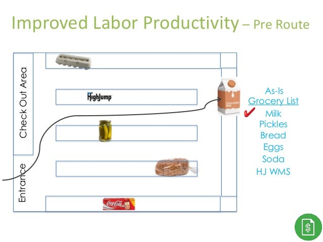 CheckOutAreaEntrance Grocery List Milk Pickles Bread Eggs Soda HJ WMS As-Is Improved Labor Productivity – Pre Route