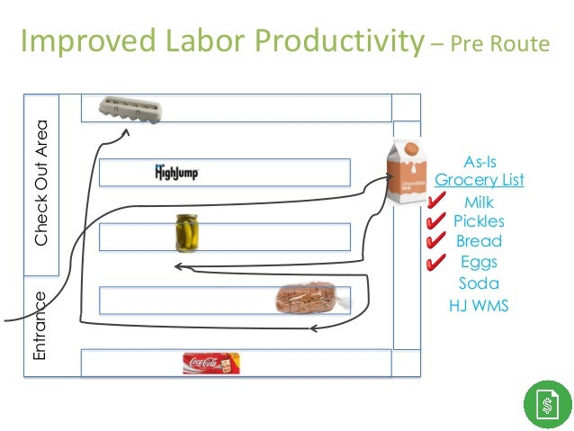 Thank You!CheckOutAreaEntrance Grocery List Milk Pickles Bread Eggs Soda HJ WMS As-Is Improved Labor Productivity – Pre Ro...