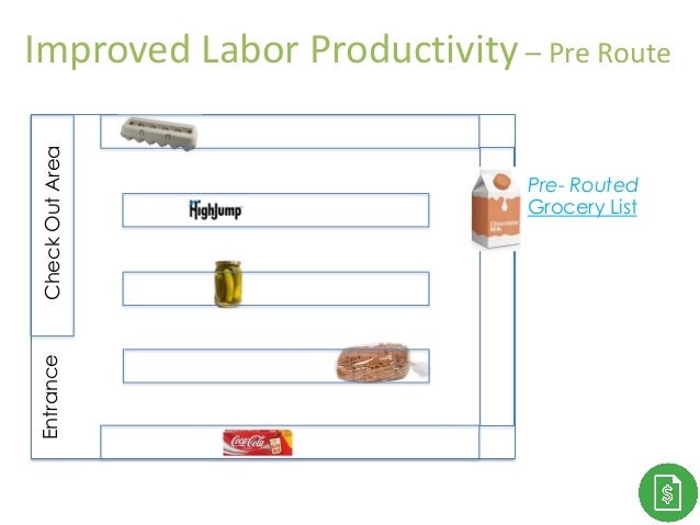 Thank You! Grocery List CheckOutAreaEntrance Pre- Routed Improved Labor Productivity – Pre Route