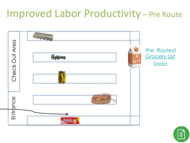 Thank You! Grocery List Soda CheckOutAreaEntrance Pre- Routed Improved Labor Productivity – Pre Route
