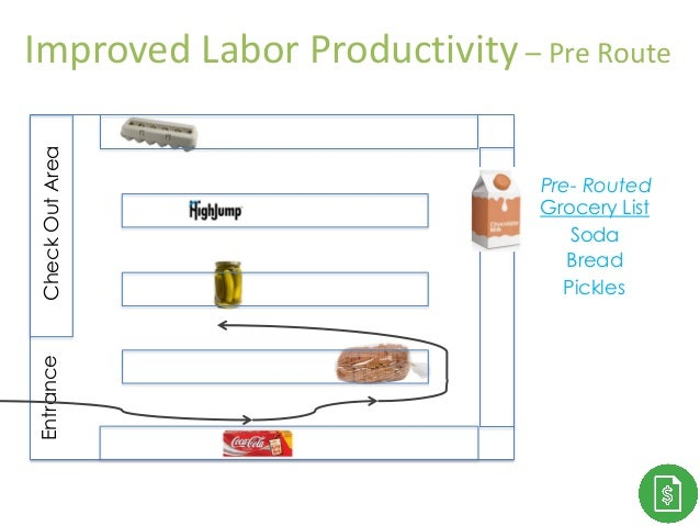 Thank You! Grocery List Pickles Bread Soda CheckOutAreaEntrance Pre- Routed Improved Labor Productivity – Pre Route