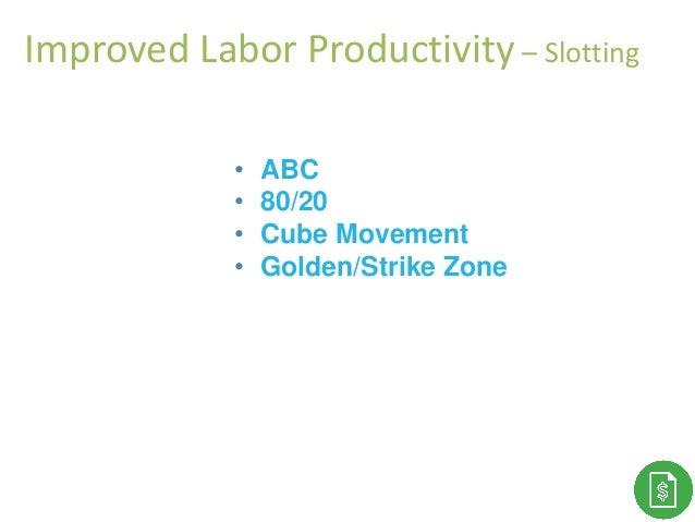 • ABC • 80/20 • Cube Movement • Golden/Strike Zone Improved Labor Productivity – Slotting