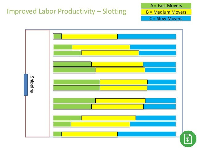 C = Slow Movers B = Medium Movers A = Fast Movers Shipping Improved Labor Productivity – Slotting