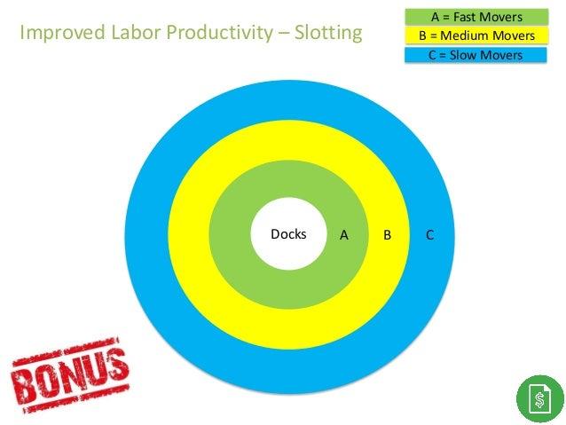 C = Slow Movers C B = Medium Movers B A = Fast Movers ADocks Improved Labor Productivity – Slotting