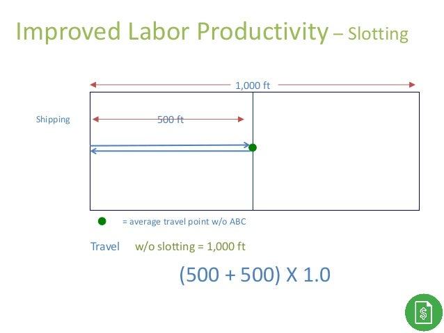 Improved Labor Productivity – Slotting 1,000 ft 500 ft Travel w/o slotting = 1,000 ft Shipping (500 + 500) X 1.0 = average...