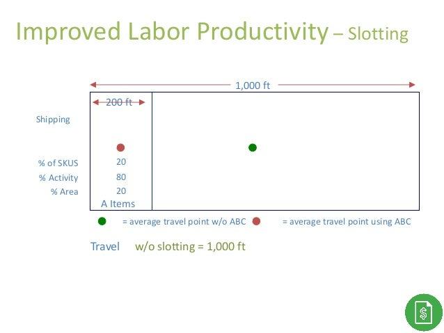 Improved Labor Productivity – Slotting % of SKUS % Activity % Area A Items 20 80 20 = average travel point using ABC 1,000...
