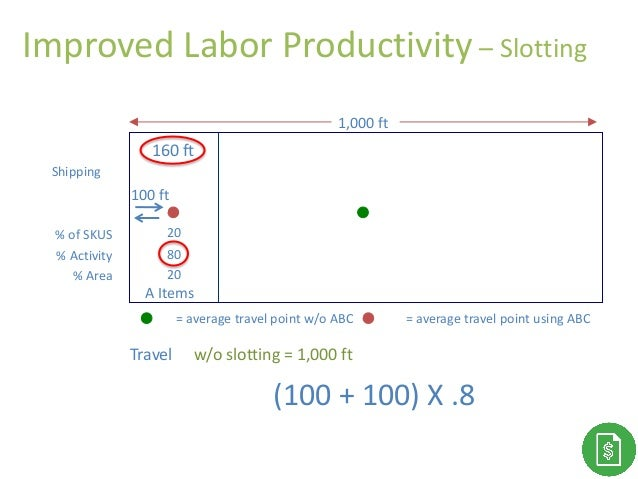 Improved Labor Productivity – Slotting % of SKUS % Activity % Area A Items 20 80 20 1,000 ft 100 ft Travel w/o slotting = ...