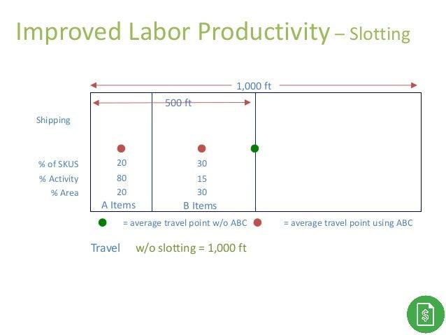 Improved Labor Productivity – Slotting % of SKUS % Activity % Area 1,000 ft B Items 30 15 30 Travel w/o slotting = 1,000 f...