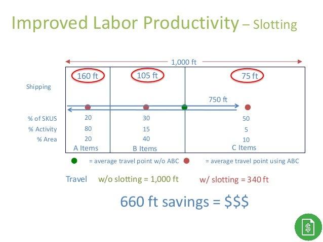 Improved Labor Productivity – Slotting % of SKUS % Activity % Area 1,000 ft B Items 30 15 40 Travel w/o slotting = 1,000 f...