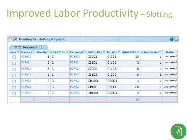 Improved Labor Productivity – Slotting