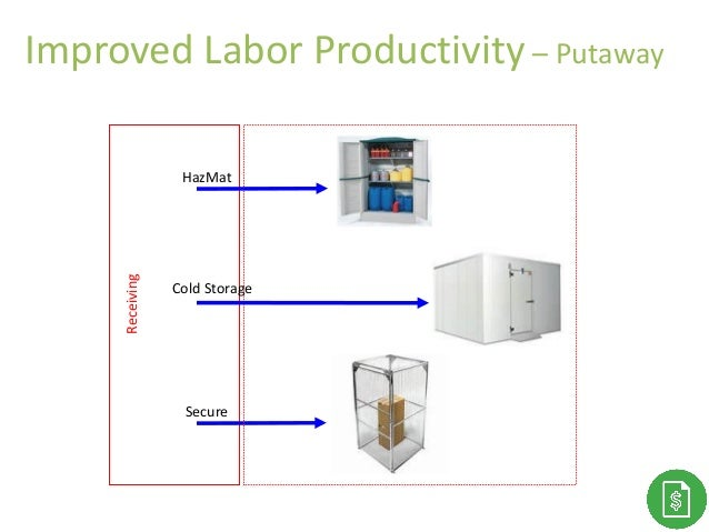 Thank You!Improved Labor Productivity – Putaway Receiving Secure HazMat Cold Storage