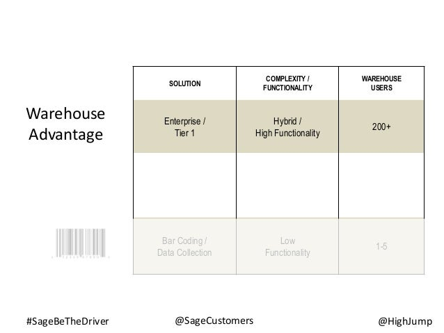 #SageBeTheDriver @HighJump@SageCustomers SOLUTION COMPLEXITY / FUNCTIONALITY WAREHOUSE USERS Enterprise / Tier 1 Hybrid / ...