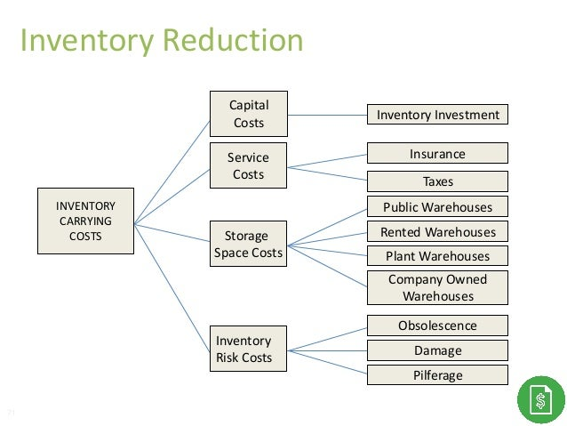 Capital Costs INVENTORY CARRYING COSTS Inventory Risk Costs Storage Space Costs Service Costs Inventory Investment Insuran...