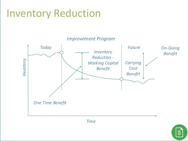 Today Future Improvement Program Carrying Cost Benefit One Time Benefit On-Going Benefit Inventory Time Inventory Reductio...