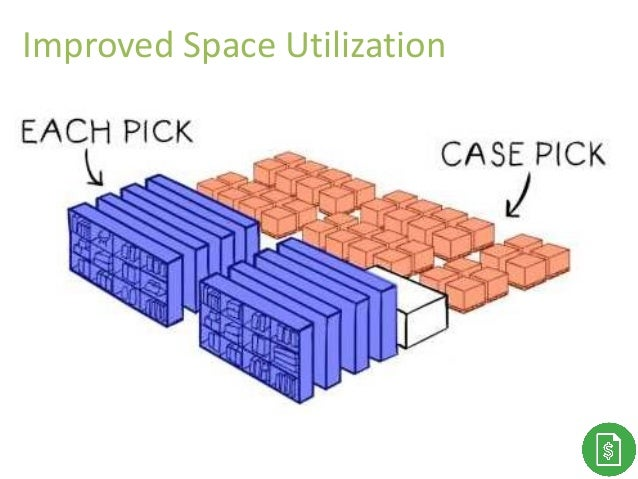 Thank You!Improved Space Utilization