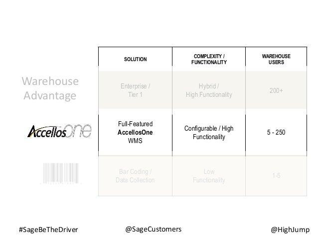 #SageBeTheDriver @HighJump@SageCustomers Warehouse Advantage SOLUTION COMPLEXITY / FUNCTIONALITY WAREHOUSE USERS Enterpris...
