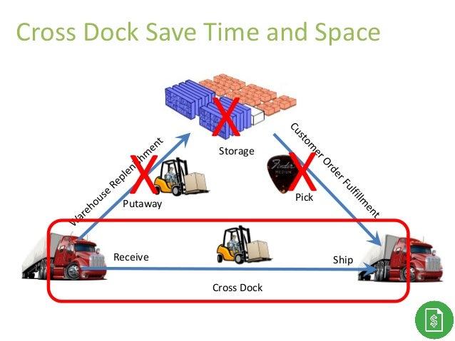 Thank You! Storage Putaway Receive Ship Pick Cross Dock X X X Cross Dock Save Time and Space