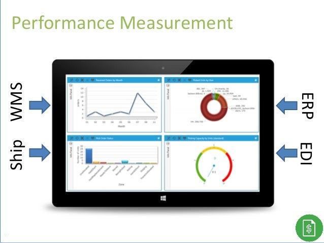 Performance Measurement 97 WMSShip EDIERP