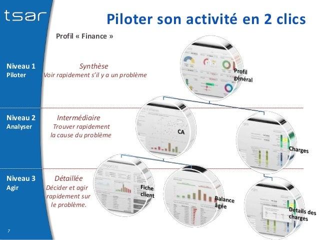 Piloter son activité en 2 clics Profil « Finance » 7 Niveau 1 Synthèse Piloter Voir rapidement s'il y a un problème Niveau...