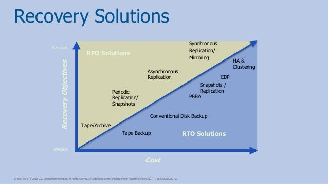 RPO Solutions RTO Solutions Recovery Solutions Tape Backup Periodic Replication/ Snapshots Conventional Disk Backup PBBA T...