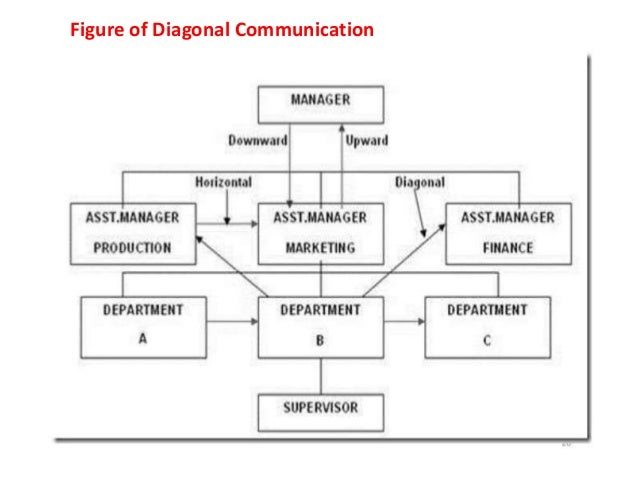 diagonal channel of communication