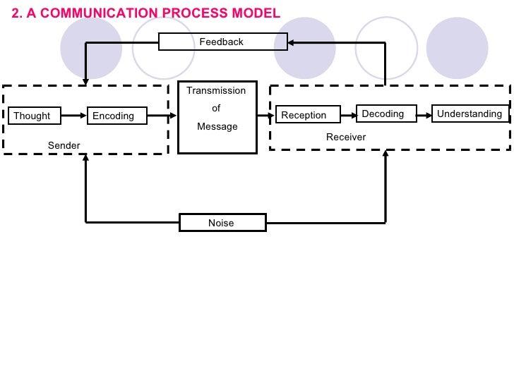 Communication Studies Bachelor\'s Degree