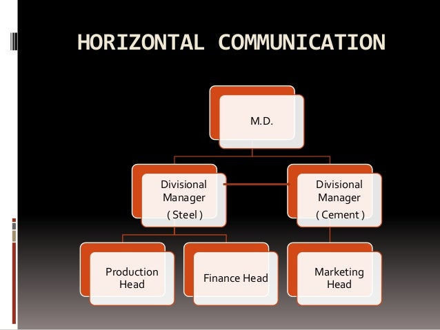 objectives of horizontal communication It determines upward communication style, sets background for horizontal and grapevine communication and is strategies and objectives for example.