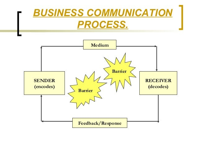 Diagram of business communication process auto wiring diagram today business communication rh pt slideshare net explanation of communication process explanation of communication process ccuart Gallery