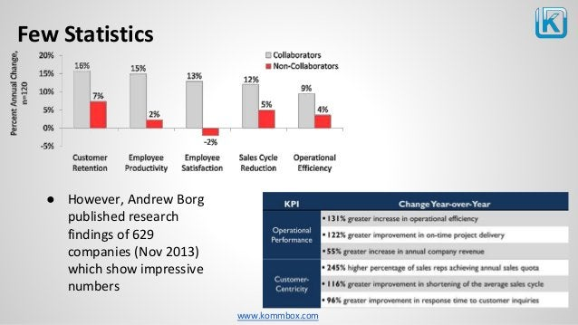 www.kommbox.com Few Statistics ● However, Andrew Borg published research findings of 629 companies (Nov 2013) which show i...