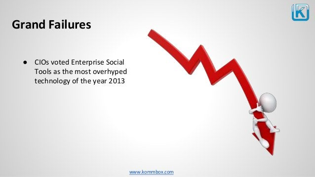 www.kommbox.com Grand Failures ● CIOs voted Enterprise Social Tools as the most overhyped technology of the year 2013