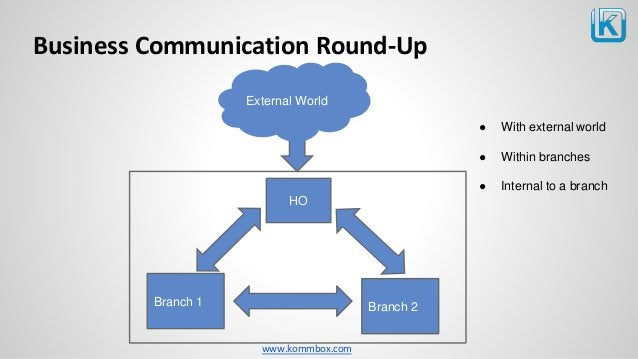 www.kommbox.com Business Communication Round-Up External World HO Branch 2Branch 1 ● With external world ● Within branches...