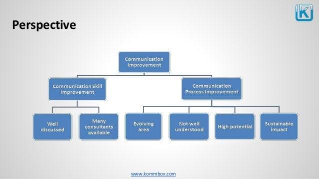 www.kommbox.com Perspective