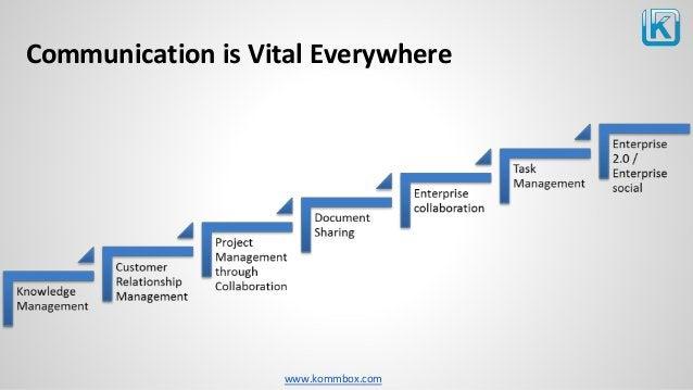 www.kommbox.com Communication is Vital Everywhere