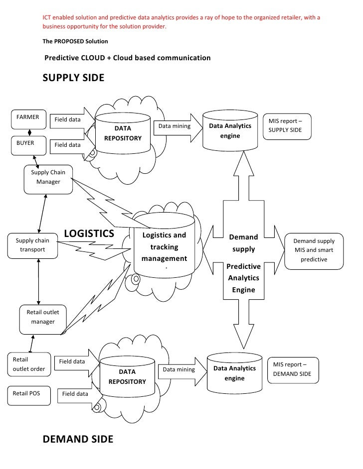 the concept of demand for transport Inbound logistics' glossary of transportation, logistics, supply chain and prioritizing all sources of demand for the integrated supply chain the concept.