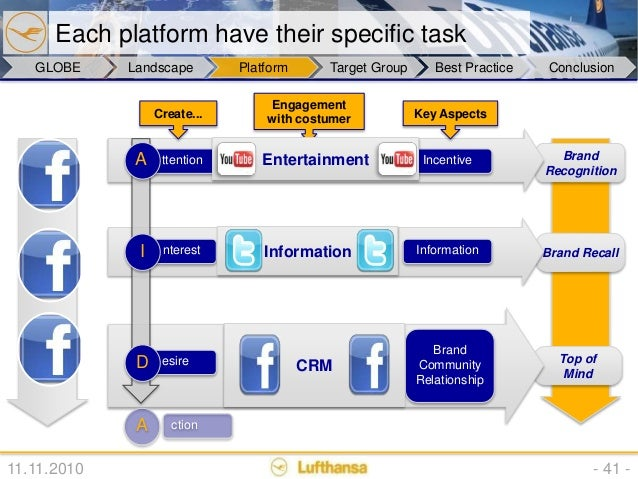 lufthansa group slide presentation Joined malaysia airlines in 2006 and responsible for ensuring that the security   and crew held on board a lufthansa aircraft at mogadishu, somalia in 1977.