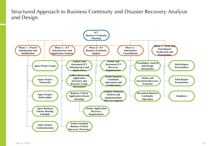 disaster recovery plan for business