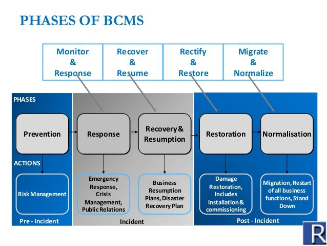 Business continuity management www.reconglobal.in