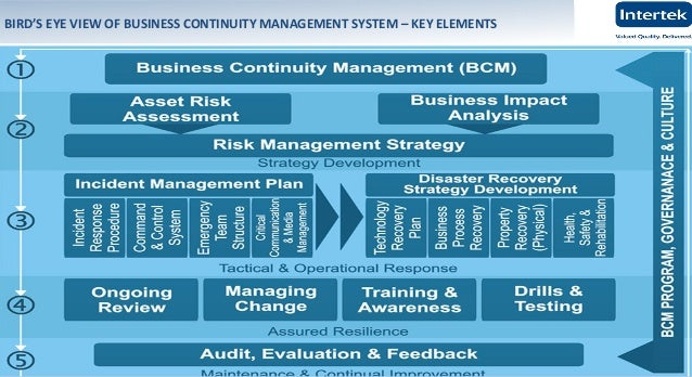 business continuity management system Emphasize your efforts for an operational risk management through the  certification of your business continuity management system according to iso  22301.