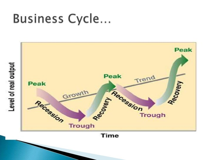 an analysis of the phase in the business cycle in russia Synaptic business automation  high content analysis system cellpathfinder click here for more info  targetingm-cell cycle phase.