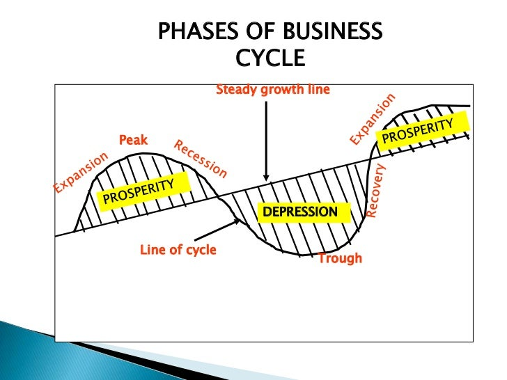 stages of the business cycle Business cycles: the phases of a business cycle follow a wave-like pattern over time with regard to gdp, with expansion leading to a peak and then followed by contraction business cycle phases business cycles are identified as having four distinct phases: expansion, peak, contraction, and trough.