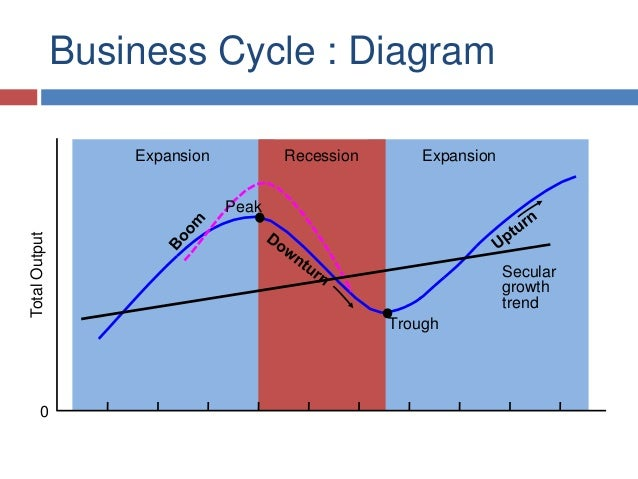 Business cycle business cycle diagram ccuart Image collections