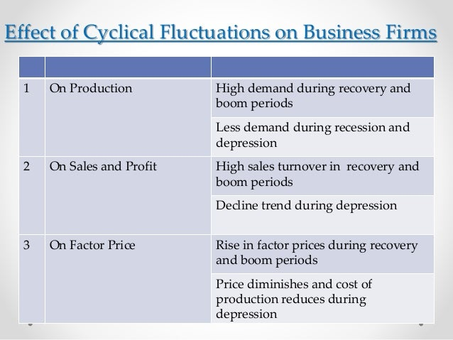 cyclical fluctuations