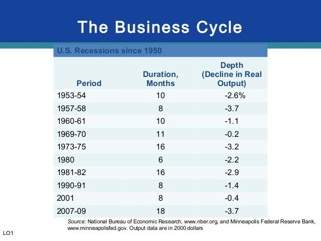 The business cycle hookup committee defines a recession as quizlet