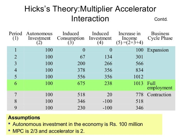 Hicks's Theory:Multiplier Accelerator Contd. Interaction Period Autonomous Induced Induced Increase in Business (1) Invest...