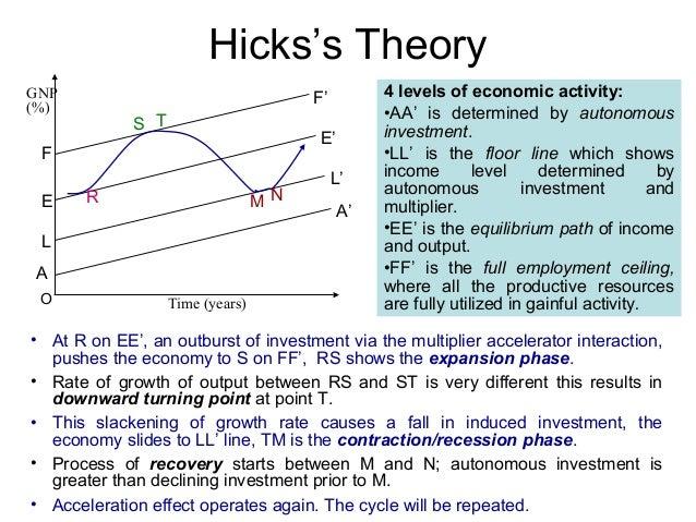 Hicks's Theory GNP (%)  F' S T  E'  F E  MN  R  L A O  Time (years)  L' A'  4 levels of economic activity: •AA' is determi...