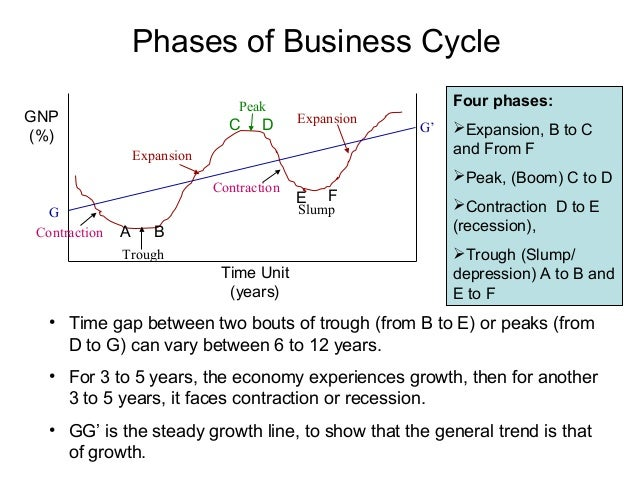 Four Stages of Business Cycle Recovery